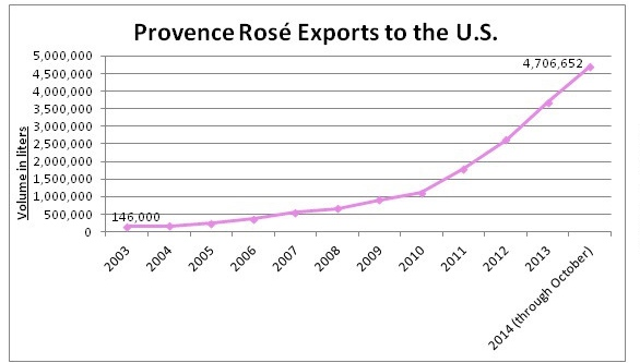 ROSE Provence Export Graph