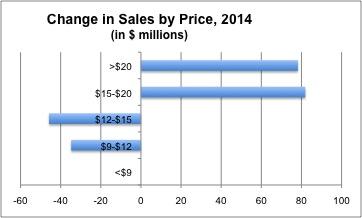 ART Market Chge Sales 2014