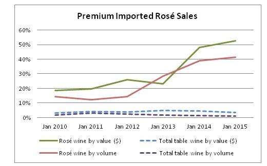 ROSE Premium Imports