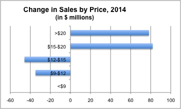 ART Market Chge Sales 2014